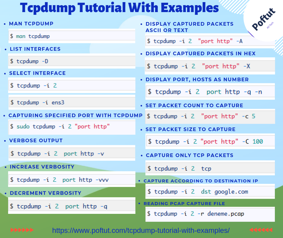 Tcpdump Tutorial With Examples Infographic