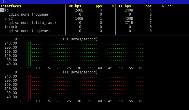 Best Tools To Monitor Linux – POFTUT