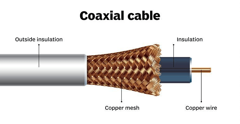 Parts Of Coaxial Cables