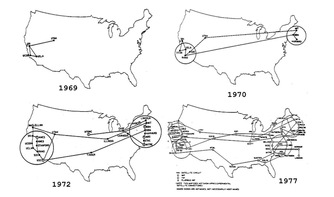 ARPANET over years