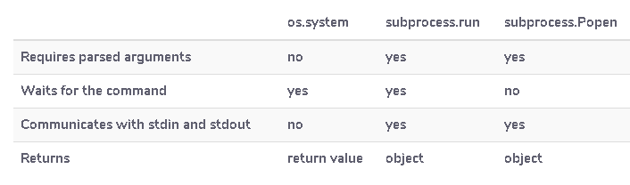 os.system() vs subprocess.run() vs subprocess.Popen()