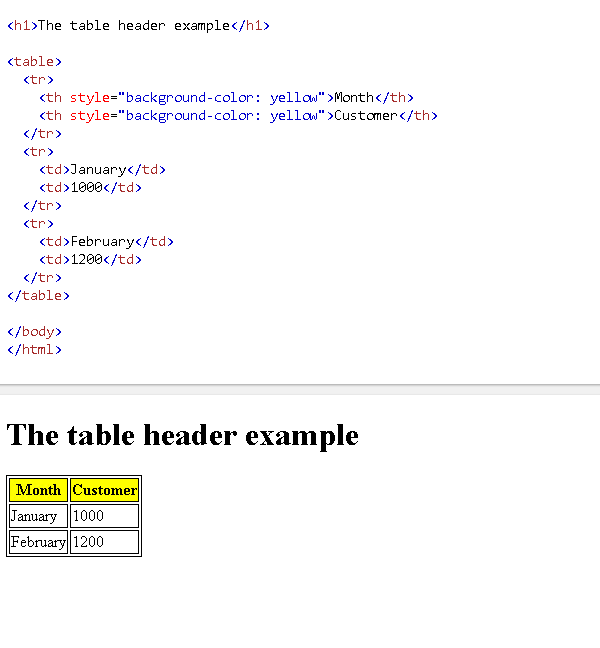 Html Th Table Header Tag Tutorial With Examples Poftut - How To Set Table Border In Html5