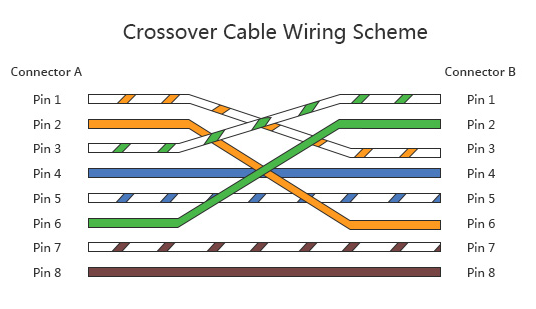 What Is Crossover Ethernet Cable Compare Crossover With Patch Cable Poftut